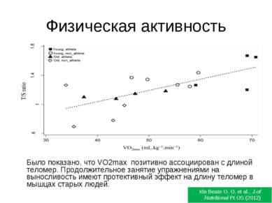 Физическая активность Было показано, что VO2max позитивно ассоциирован с длин...