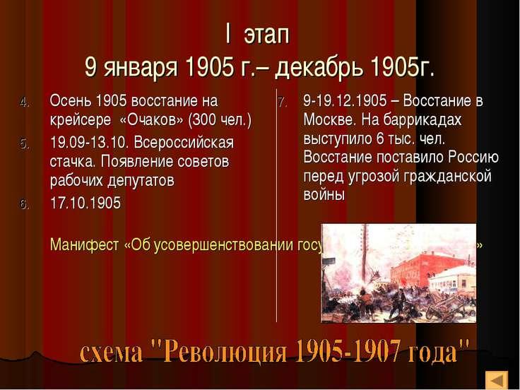 I этап 9 января 1905 г.– декабрь 1905г. Осень 1905 восстание на крейсере «Оча...