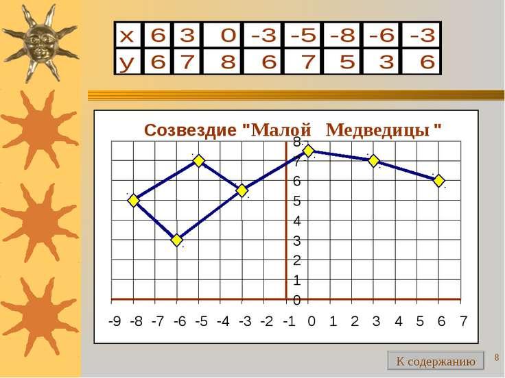 """* Созвездие """" Малой Медведицы """" 0 1 2 3 4 5 6 7 8 -9 -8 -7 -6 -5 -4 -3 -2 -1 ..."""