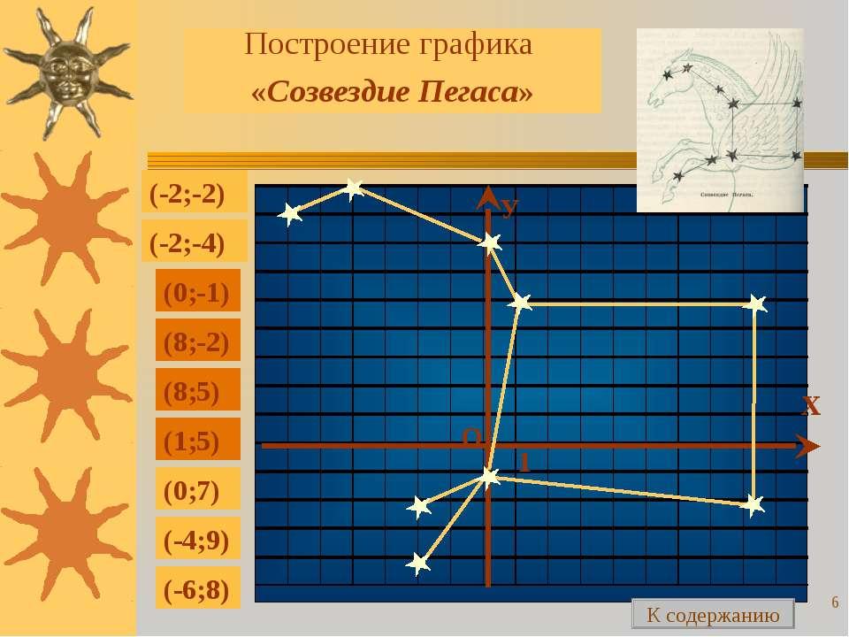 * Построение графика «Созвездие Пегаса» (-2;-2) (-2;-4) (0;-1) (8;-2) (8;5) (...