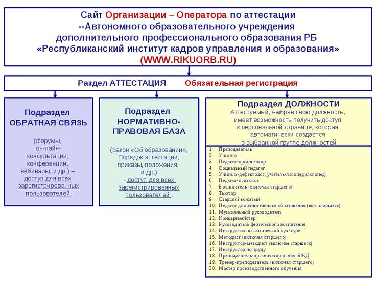 Раздел АТТЕСТАЦИЯ Обязательная регистрация Сайт Организации – Оператора по ат...