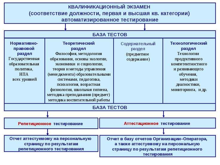 КВАЛИФИКАЦИОННЫЙ ЭКЗАМЕН (соответствие должности, первая и высшая кв. категор...