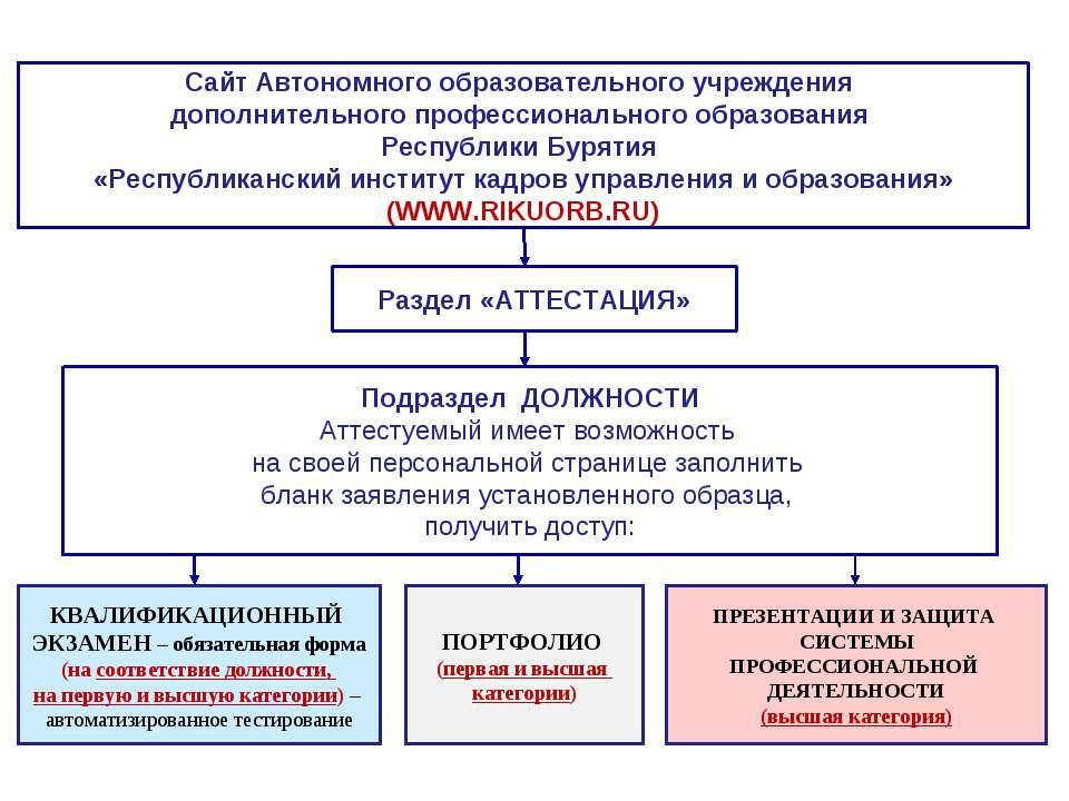 Сайт Автономного образовательного учреждения дополнительного профессиональног...