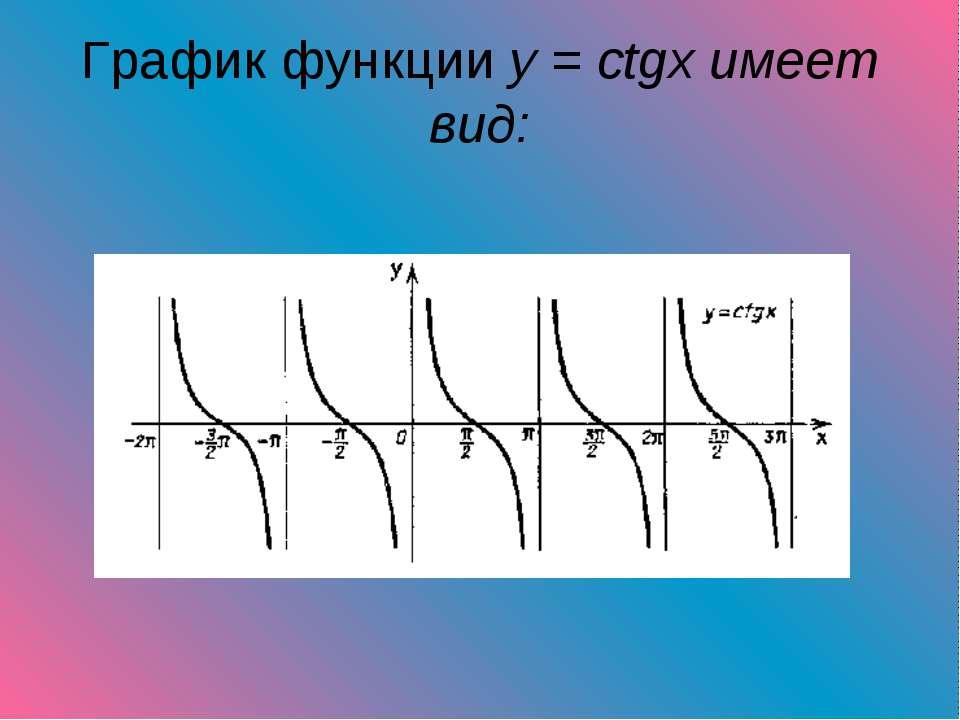 График функции y = ctgx имеет вид: