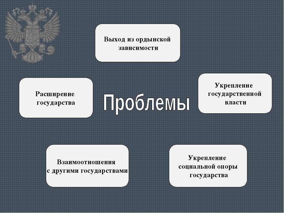 Взаимоотношения с другими государствами Укрепление социальной опоры государст...