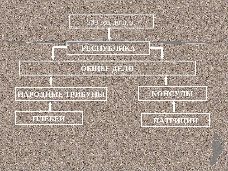 509 год до н. э. РЕСПУБЛИКА НАРОДНЫЕ ТРИБУНЫ ПАТРИЦИИ ПЛЕБЕИ КОНСУЛЫ ОБЩЕЕ ДЕЛО