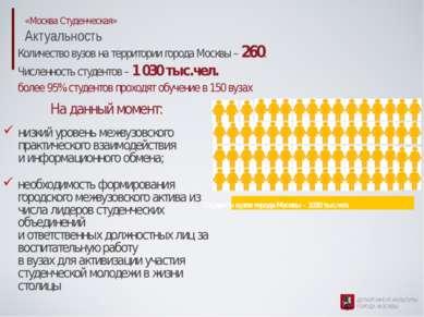 «Москва Студенческая» Актуальность Количество вузов на территории города Моск...