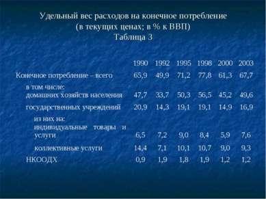 Удельный вес расходов на конечное потребление (в текущих ценах; в % к ВВП) Та...