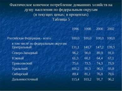 Фактическое конечное потребление домашних хозяйств на душу населения по федер...