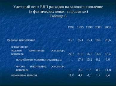 Удельный вес в ВВП расходов на валовое накопление (в фактических ценах; в про...