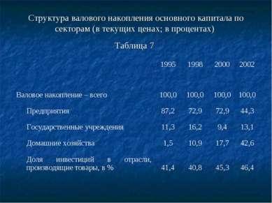 Структура валового накопления основного капитала по секторам (в текущих ценах...