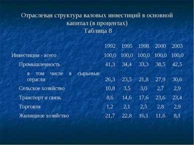 Отраслевая структура валовых инвестиций в основной капитал (в процентах) Табл...