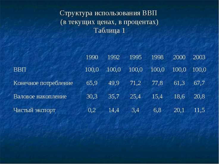 Структура использования ВВП (в текущих ценах, в процентах) Таблица 1