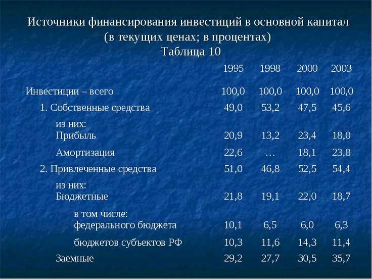 Источники финансирования инвестиций в основной капитал (в текущих ценах; в пр...