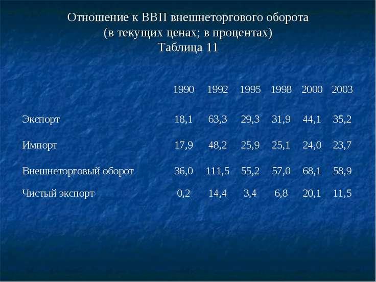 Отношение к ВВП внешнеторгового оборота (в текущих ценах; в процентах) Таблиц...