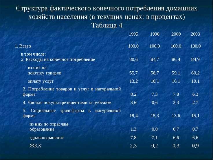 Структура фактического конечного потребления домашних хозяйств населения (в т...