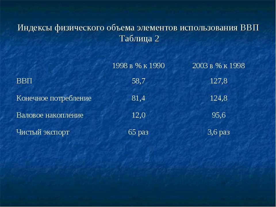 Индексы физического объема элементов использования ВВП Таблица 2
