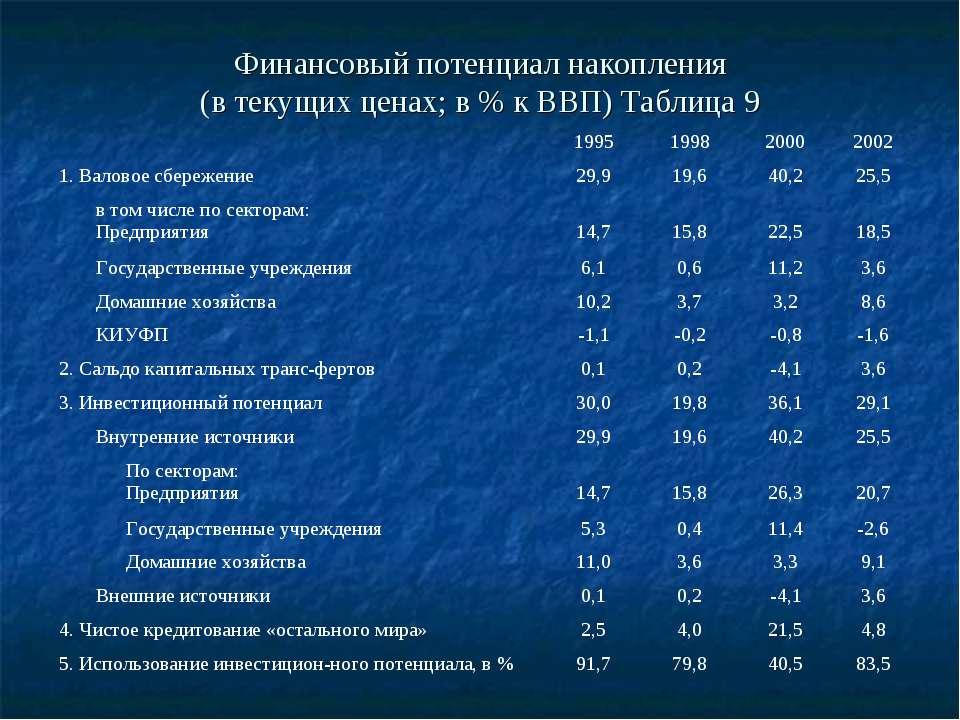 Финансовый потенциал накопления (в текущих ценах; в % к ВВП) Таблица 9