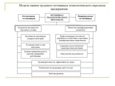 Модель оценки трудового потенциала технологического персонала предприятия: ПО...