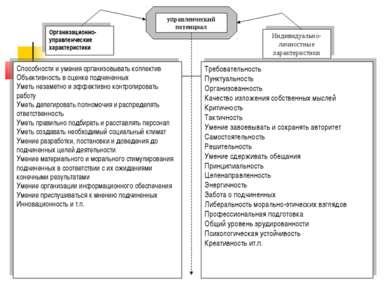 управленческий потенциал Организационно-управленческие характеристики Индивид...