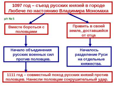 1097 год – съезд русских князей в городе Любече по настоянию Владимира Монома...