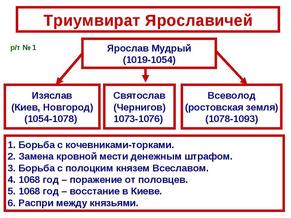 Триумвират Ярославичей Ярослав Мудрый (1019-1054) Изяслав (Киев, Новгород) (1...