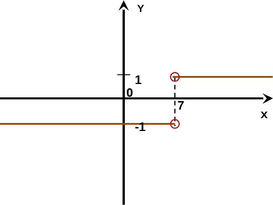 Y x 0 7 1 -1