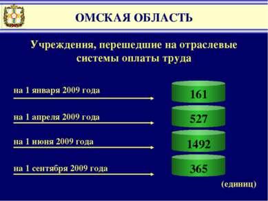 365 ОМСКАЯ ОБЛАСТЬ 161 527 1492 Учреждения, перешедшие на отраслевые системы ...