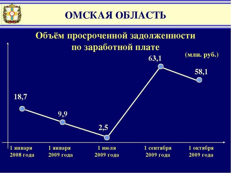 ОМСКАЯ ОБЛАСТЬ Объём просроченной задолженности по заработной плате (млн. руб...