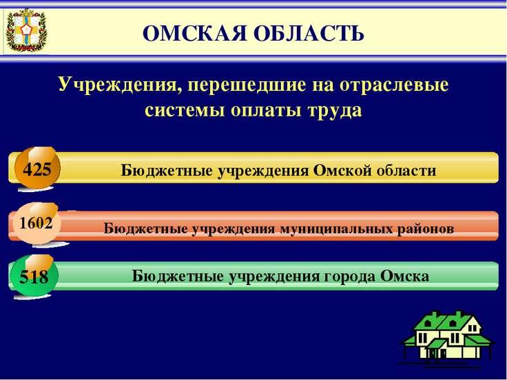 ОМСКАЯ ОБЛАСТЬ 1 Бюджетные учреждения муниципальных районов Бюджетные учрежде...
