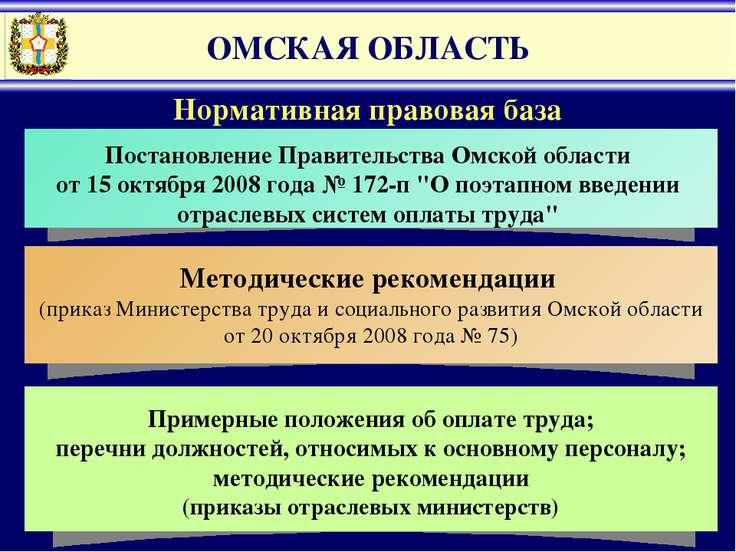 ОМСКАЯ ОБЛАСТЬ Нормативная правовая база Методические рекомендации (приказ Ми...
