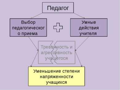 Педагог Выбор педагогического приема Умные действия учителя Тревожность и агр...
