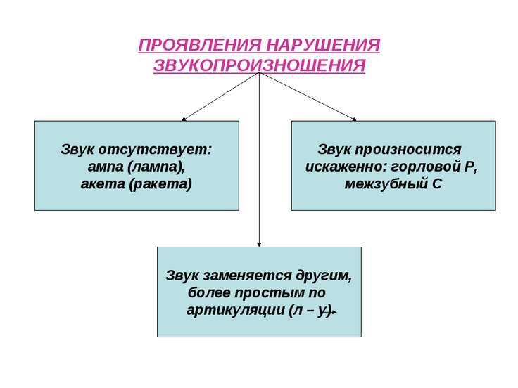 ПРОЯВЛЕНИЯ НАРУШЕНИЯ ЗВУКОПРОИЗНОШЕНИЯ Звук заменяется другим, более простым ...