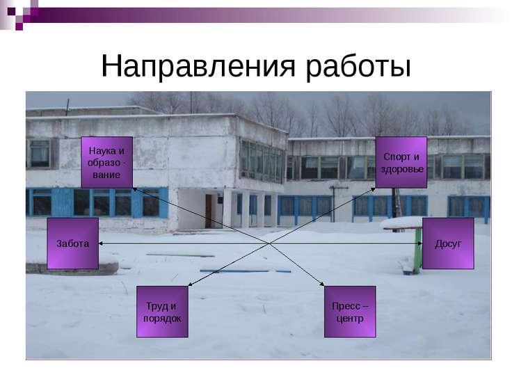 Направления работы Наука и образо - вание Спорт и здоровье Забота Досуг Труд ...