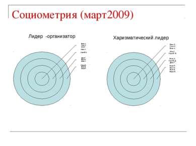 Социометрия (март2009) Лидер -организатор Харизматический лидер