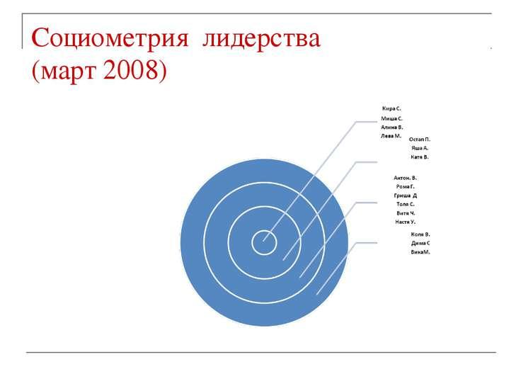 Социометрия лидерства (март 2008)