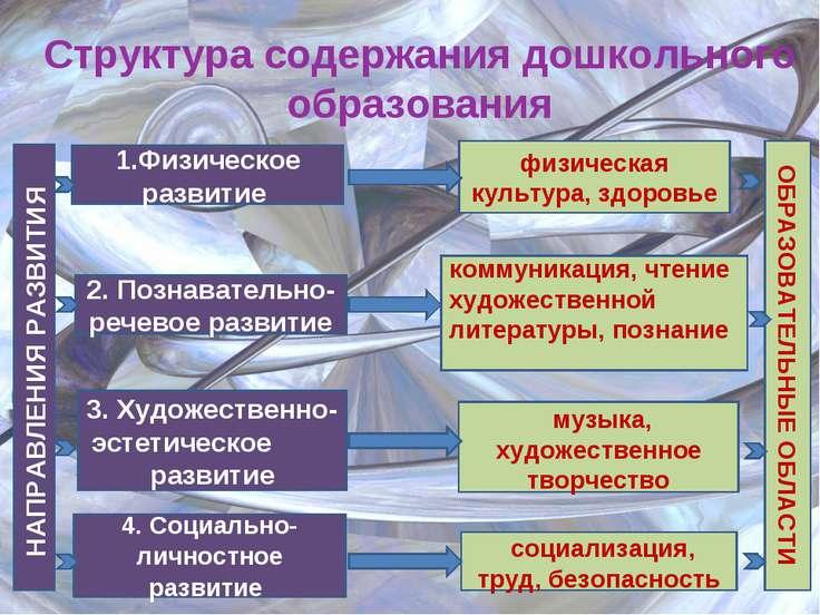 Структура содержания дошкольного образования 1.Физическое развитие 2. Познава...