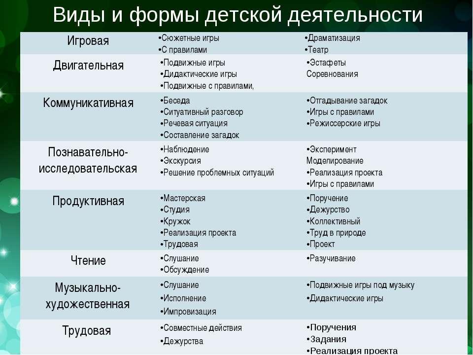 Виды и формы детской деятельности Игровая Сюжетные игры С правилами Драматиза...