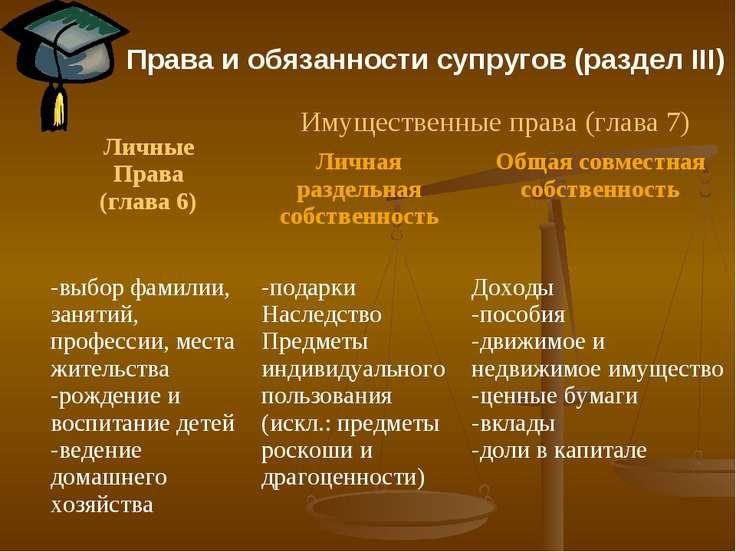 Права и обязанности супругов (раздел III) Личные Права (глава 6) Имущественны...