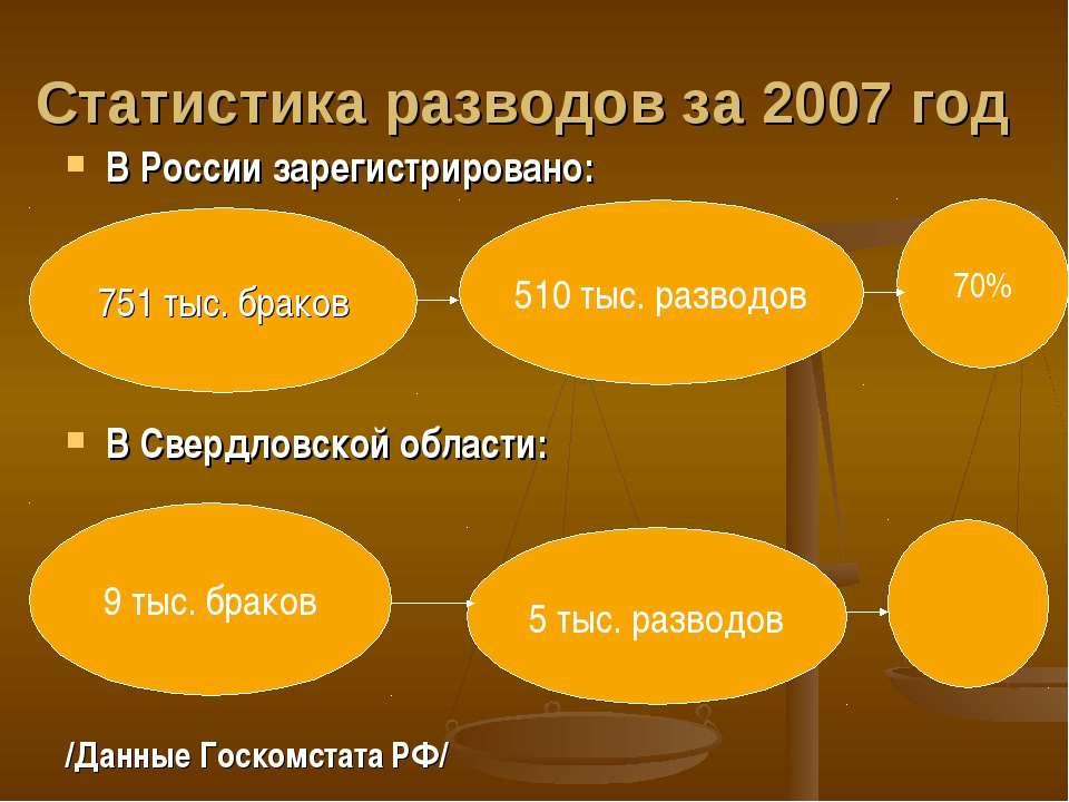Статистика разводов за 2007 год В России зарегистрировано: В Свердловской обл...