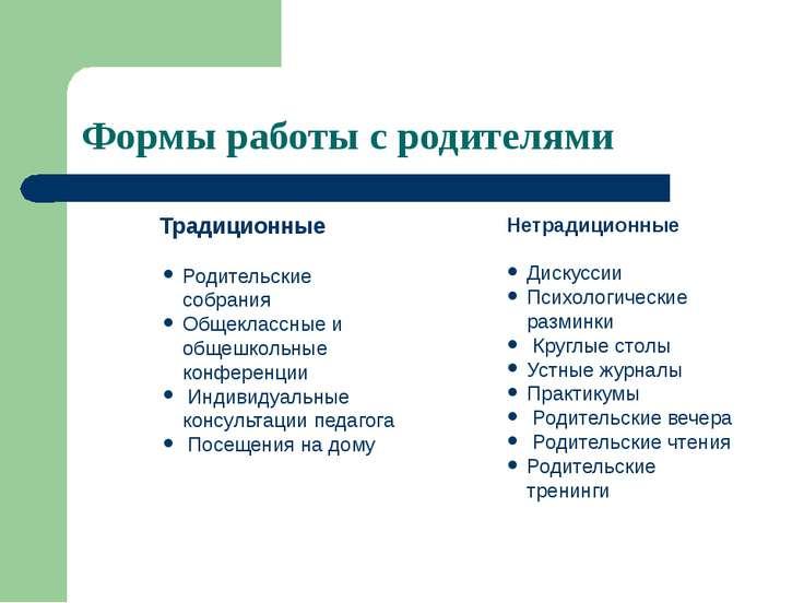 Формы работы с родителями Традиционные Родительские собрания Общеклассные и о...