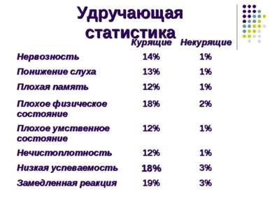 Удручающая статистика Курящие Некурящие Нервозность 14% 1% Понижение слуха 13...