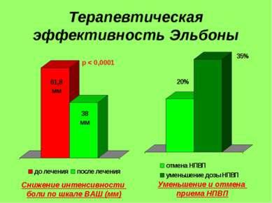 Терапевтическая эффективность Эльбоны Снижение интенсивности боли по шкале ВА...