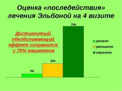 Оценка «последействия» лечения Эльбоной на 4 визите Достигнутый обезболивающи...