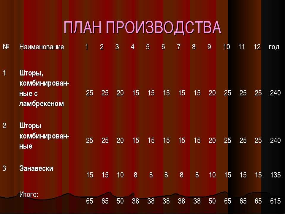 ПЛАН ПРОИЗВОДСТВА № Наименование 1 2 3 4 5 6 7 8 9 10 11 12 год 1 Шторы, комб...