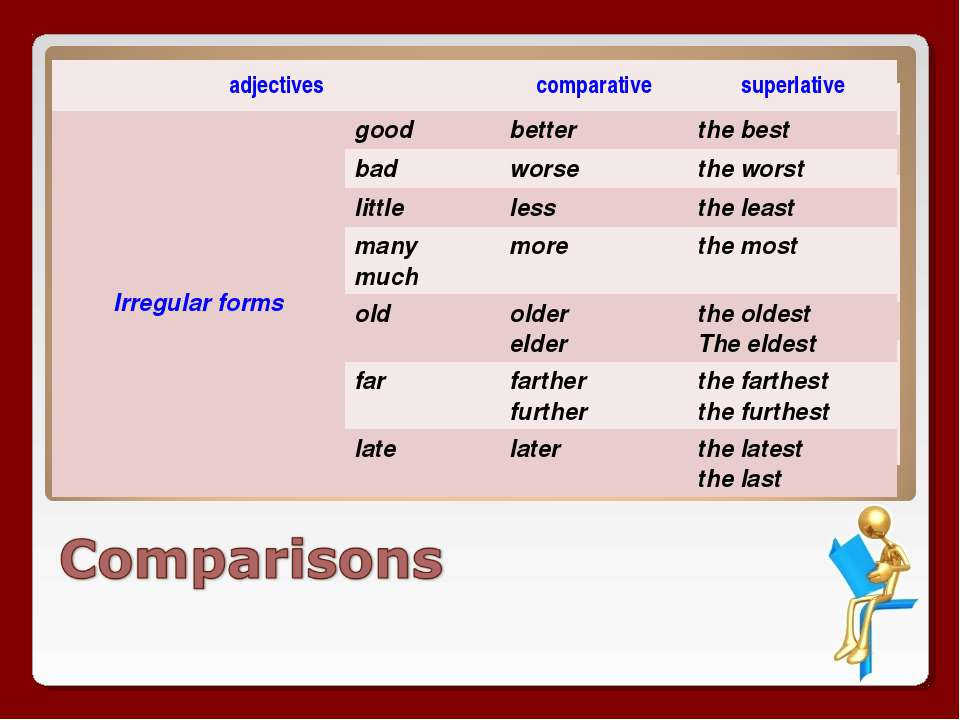adjectives comparative superlative One syllable & some two syllable words end...