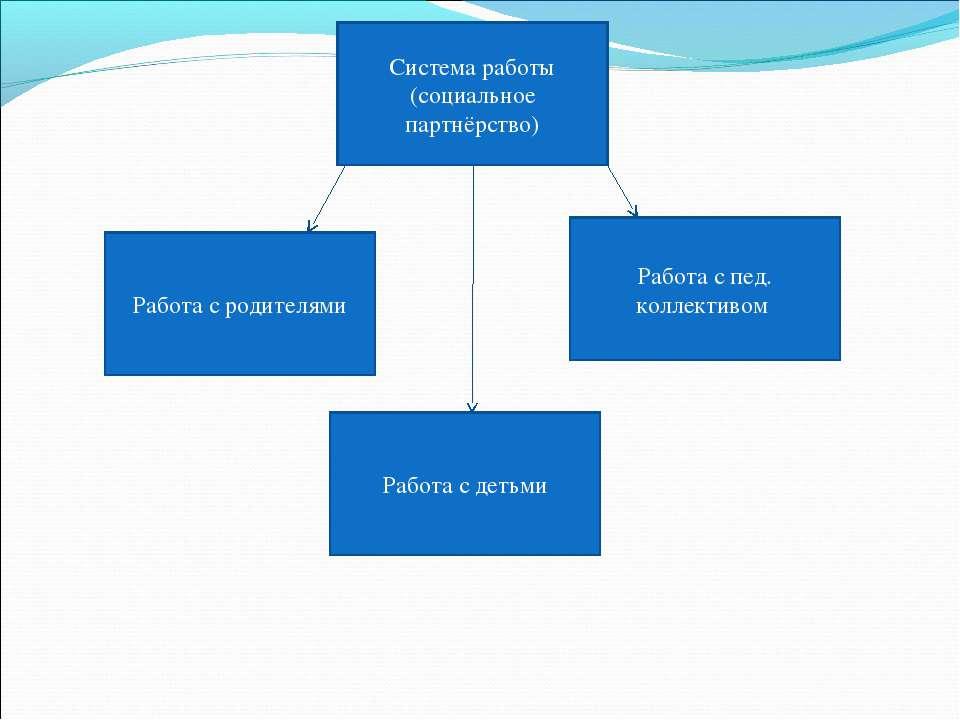 Система работы (социальное партнёрство) Работа с пед. коллективом Работа с де...
