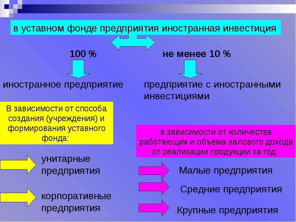 В зависимости от способа создания (учреждения) и формирования уставного фонда...
