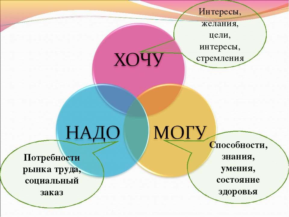 Интересы, желания, цели, интересы, стремления Потребности рынка труда, социал...