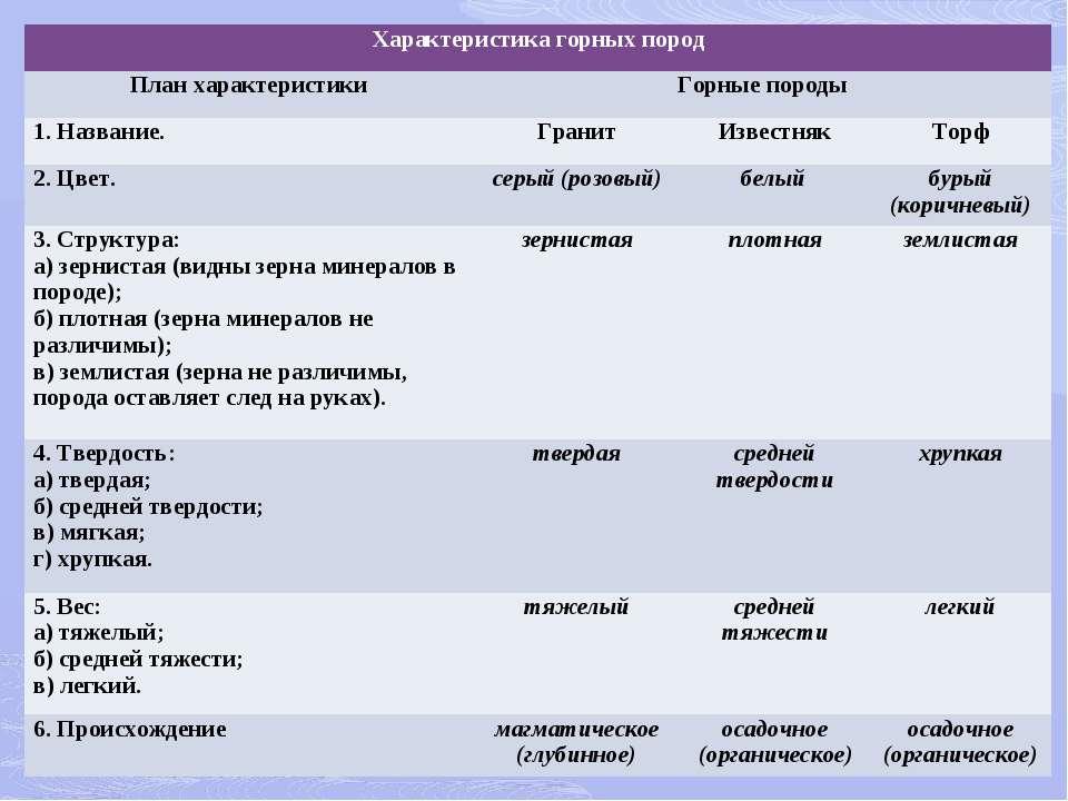 Характеристика горных пород План характеристики Горные породы 1. Название. Гр...